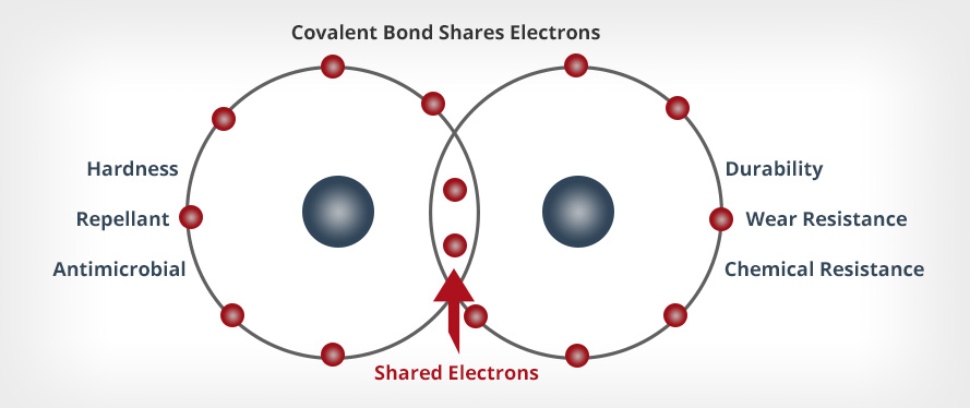 Image of a Shared Electrons Graphic Detailing Microguard Benefits